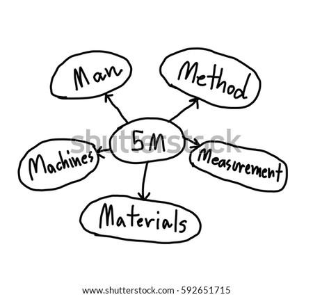 Strategic Plan 5 M Management Business Isolated Stock Illustration