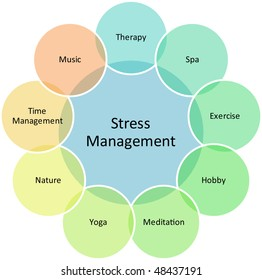 Stress Management business strategy concept diagram illustration
