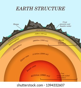 The structure of  earth in cross section, the layers of the core, mantle, asthenosphere, lithosphere, mesosphere. Template of page banner for education, illustration.