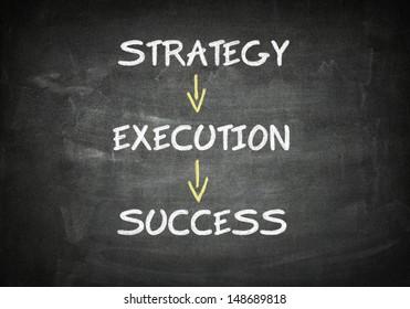 Success concept: success flow chart on a black chalkboard