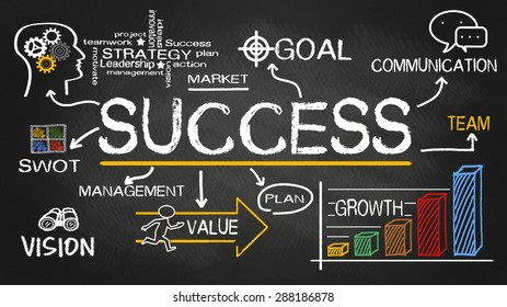 success concept hand drawn on blackboard