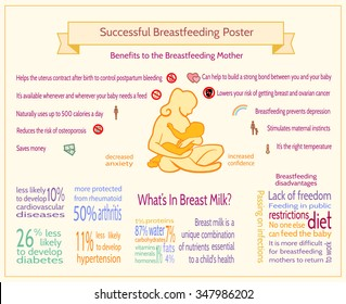 Successful Breastfeeding Poster. Maternity Infographic Template. Benefits to the Breastfeeding Mother. Infographics on the Facts of Breastfeeding. The Advantages and Disadvantages of Breastfeeding