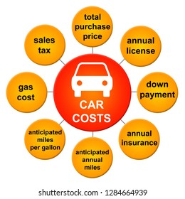 Summarizing relevant and important costs when buying a car