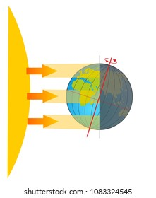 Sunligth hit the earth. The globe has an axial tilt of 23 degrees.