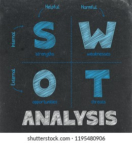SWOT ANALYSIS concept on chalkboard