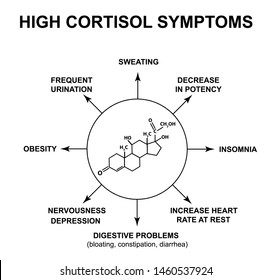 Symptoms of high cortisol. The stress hormone cortisol is a chemical molecular formula. Infographics. illustration on isolated background.