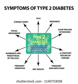 Symptoms Type 2 diabetes. Infographics. illustration on isolated background