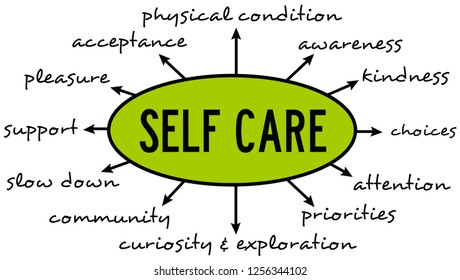 Taking good care of yourself by paying attention to certain issues