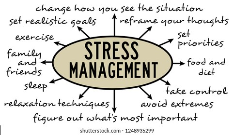 Taking measures and listening to advice in order to cope with stress