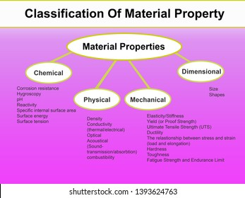 Physical Properties Images, Stock Photos & Vectors