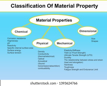Physical Properties Images, Stock Photos & Vectors | Shutterstock