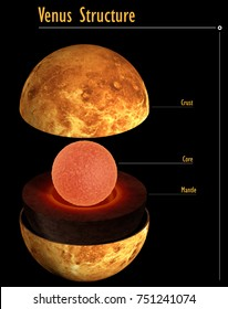 This image represents the internal structure of the Venus planet. It is a realistic 3d rendering with captions