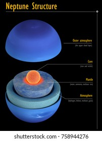 This image represents the internal structure of the Neptune planet. It is a realistic 3d rendering