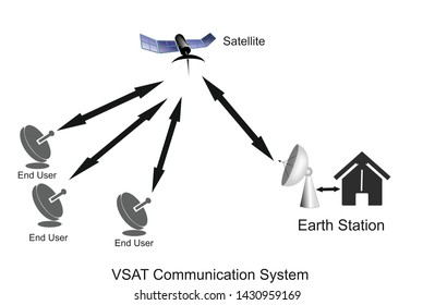 This is VSAT Communication. Where earth station uplink the signal to transponder then it received at end users dishes.