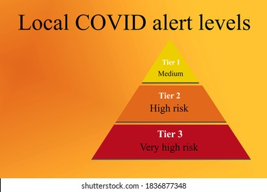 Three Layer Pyramid Chart in yellow (tier1- medium risk), amber (tier2- high risk) and red ( tier3- very high risk) representing the local COVID -19 alert levels in the UK on a warm background.