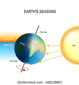 tilt of the Earth's axis. the northern and southern hemispheres always experience opposite seasons. One part of the planet is more directly exposed to the rays of the Sun.