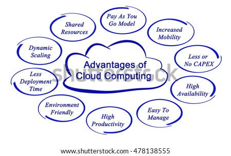 advantages of cloud printing