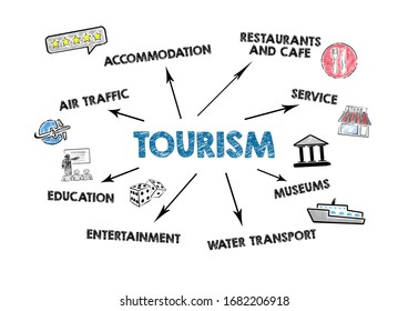 TOURISM. Air Traffic, Accommodation, Restaurants and Cafe, Museums concept. Chart with keywords and icons on white background