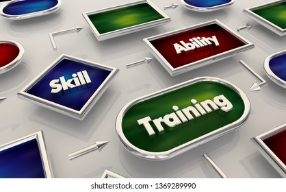 Training Skill Ability Process Map Diagram 3d Illustration
