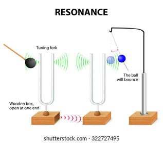 Tuning Fork resonance experiment. When one tuning fork is struck, the other tuning fork of the same frequency will also vibrate in resonance