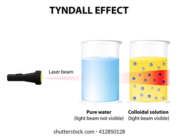 Tyndall effect. in colloidal solution light beam is visible. This is due to the colloidal particles absorb light energy and then emit it in all directions.