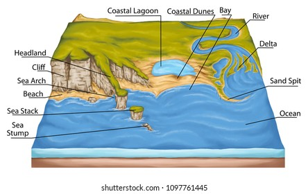 types of continental landform, coastal landforms, coastal geography, headland, cliff, sea arch, beach, costal lagoon, physical geography, geography, geophysics, geology, landform, topography