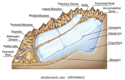 types of continental landform, glacial landforms, glacial, glacier ice, crevasses, moraine, drumlin, kettle lake, physical geography, geography, geophysics, geomorphology, geology, landform
