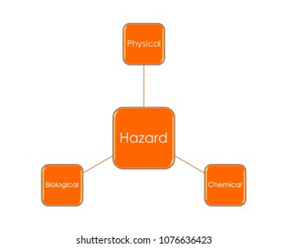 Physical Hazards in Food Images, Stock Photos & Vectors