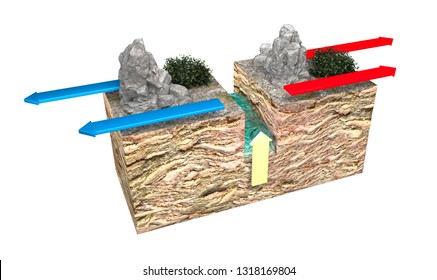 Types of plate boundaries. Divergent boundaries (Constructive) occur where two plates slide apart from each other. At zones of continent-to-continent rifting may cause new ocean. 3d rendering