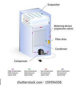 Refrigeration Cycle Images, Stock Photos & Vectors