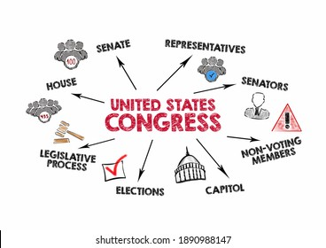 United States Congress. Senate, Capitol, Elections and Legislative Process concept. Chart with keywords and icons on white background