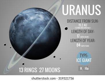Uranus - Infographic image presents one of the solar system planet, look and facts. This image elements furnished by NASA.