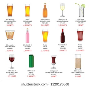 Various alcoholic drinks showing the amount of alcohol by volume and the amount of alcohol by units