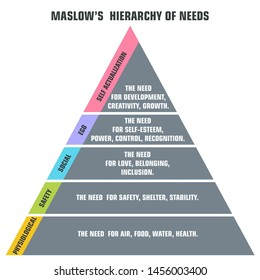 Vector psychology icon pyramid of human needs. Image poster Maslow's hierarchy of needs. Graphic pyramid in a flat style.
