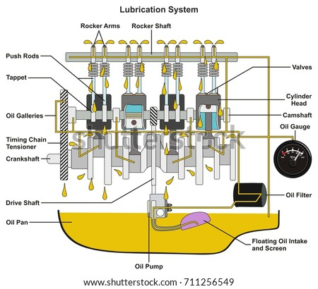 Vehicle Lubrication System Infographic Diagram Showing Stock