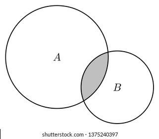 Venn diagram of two sets