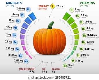 Vitamins and minerals of pumpkin. Infographics about nutrients in winter squash. Qualitative illustration about pumpkin, vitamins, vegetables, health food, nutrients, diet, etc