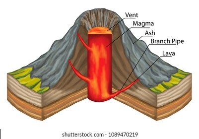 volcanoes, rupture in the crust of a planetary-mass object, types of volcano, extrusive volcanic landforms, composite volcano, lava, magma, volcanology, geography, geophysics, geochemistry