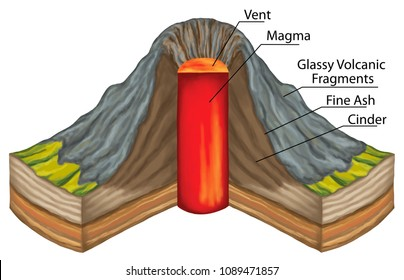 volcanoes, rupture in the crust of a planetary-mass object, types of volcano, Ash-cinder volcano, lava, magma, volcanology, geography, geophysics, geochemistry, geomorphology, geology, landform.