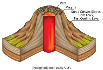 volcanoes, rupture in the crust of a planetary-mass object, types of volcano, extrusive volcanic landforms, dome volcano, lava, magma, volcanology, geography, geophysics, geochemistry, geology