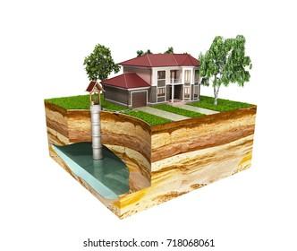 système de puits d'eau L'image représente un rendu 3d de l'aquifère souterrain sur blanc sans ombre
