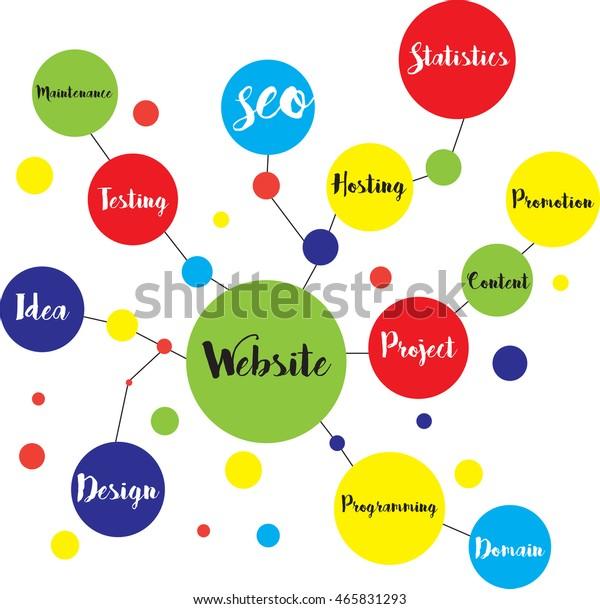 Web Design Mind Map Stock Illustration 465831293