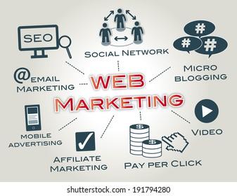 Web Marketing - Online advertising concept
