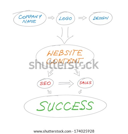 Royalty Free Stock Illustration Of Website Design Planning
