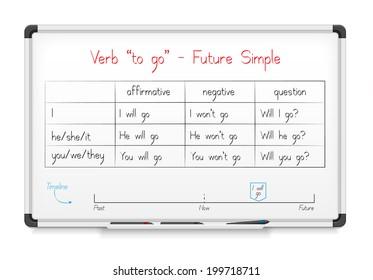 "White board. English grammar - verb ""to go"" in Future Simple Tense"