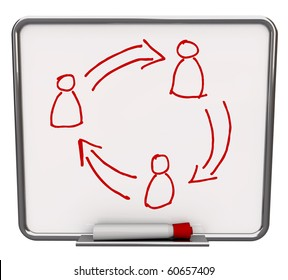 A white dry erase board with red marker, with a drawing of three people and arrows symbolizing communication