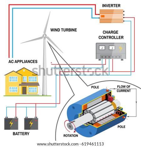 Excellent Wind Turbine System Home Renewable Energy Stockillustration Wiring Digital Resources Attrlexorcompassionincorg