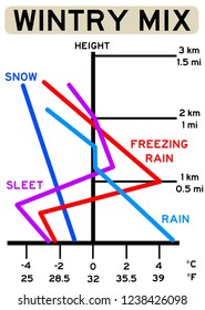 wintry weather mix with freezing rain, sleet and snow
