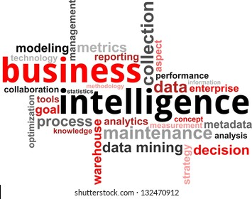 A word cloud of business intelligence related items