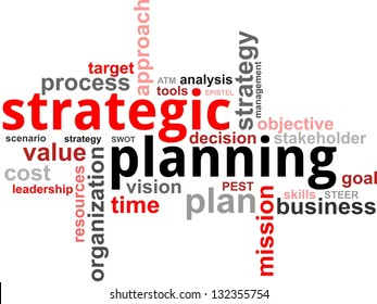 A word cloud of strategic planning related items